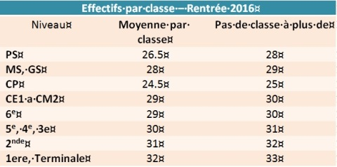 effectifs rentree 2016